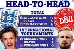 Euro2020 Anglia - Danemarca